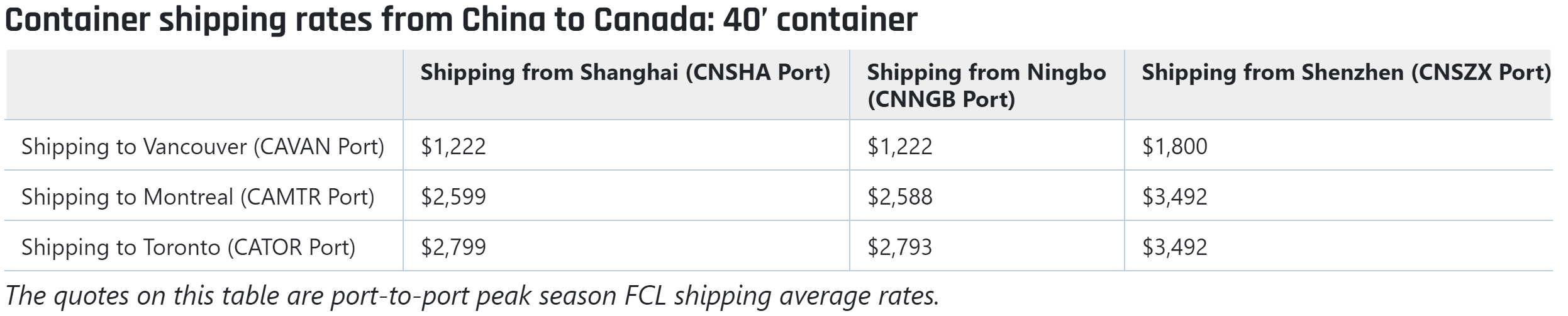 Sea freight from China to Canada cost