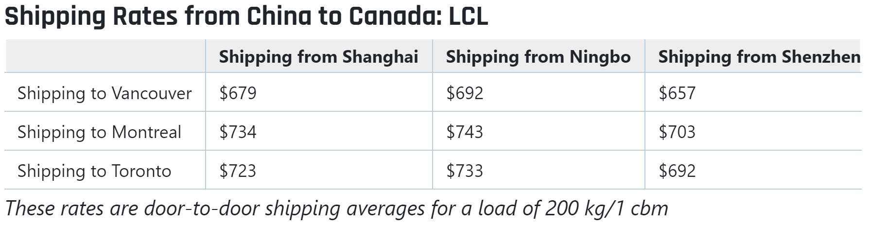 LCL cost china to canada