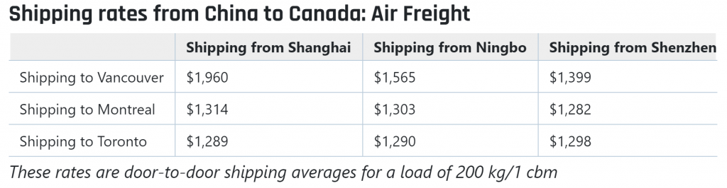 Air freight cost